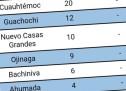 SUBE A 266 CIFRA DE DECESOS POR COVID; CONTAGIOS LLEGAN A MIL 263; OJINAGA TIENE 9 CASOS POSITIVOS