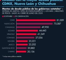 ESTADOS CON LA MAYOR DEUDA PÚBLICA: CDMX, NUEVO LEÓN Y CHIHUAHUA